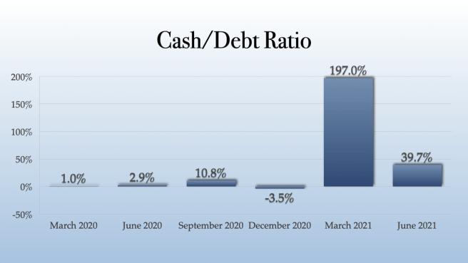 Gaby Inc Cash:Debt Ratio