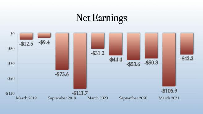 Sundial Growers Net Earnings