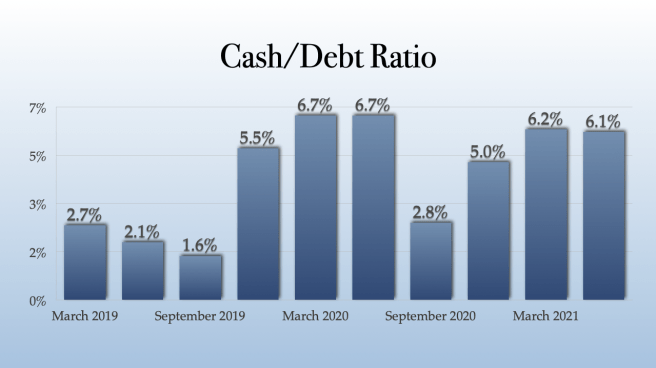 TILT Holdings Cash:Debt Ratio
