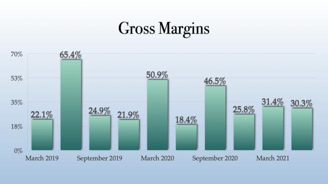 TILT Holdings Gross Margins