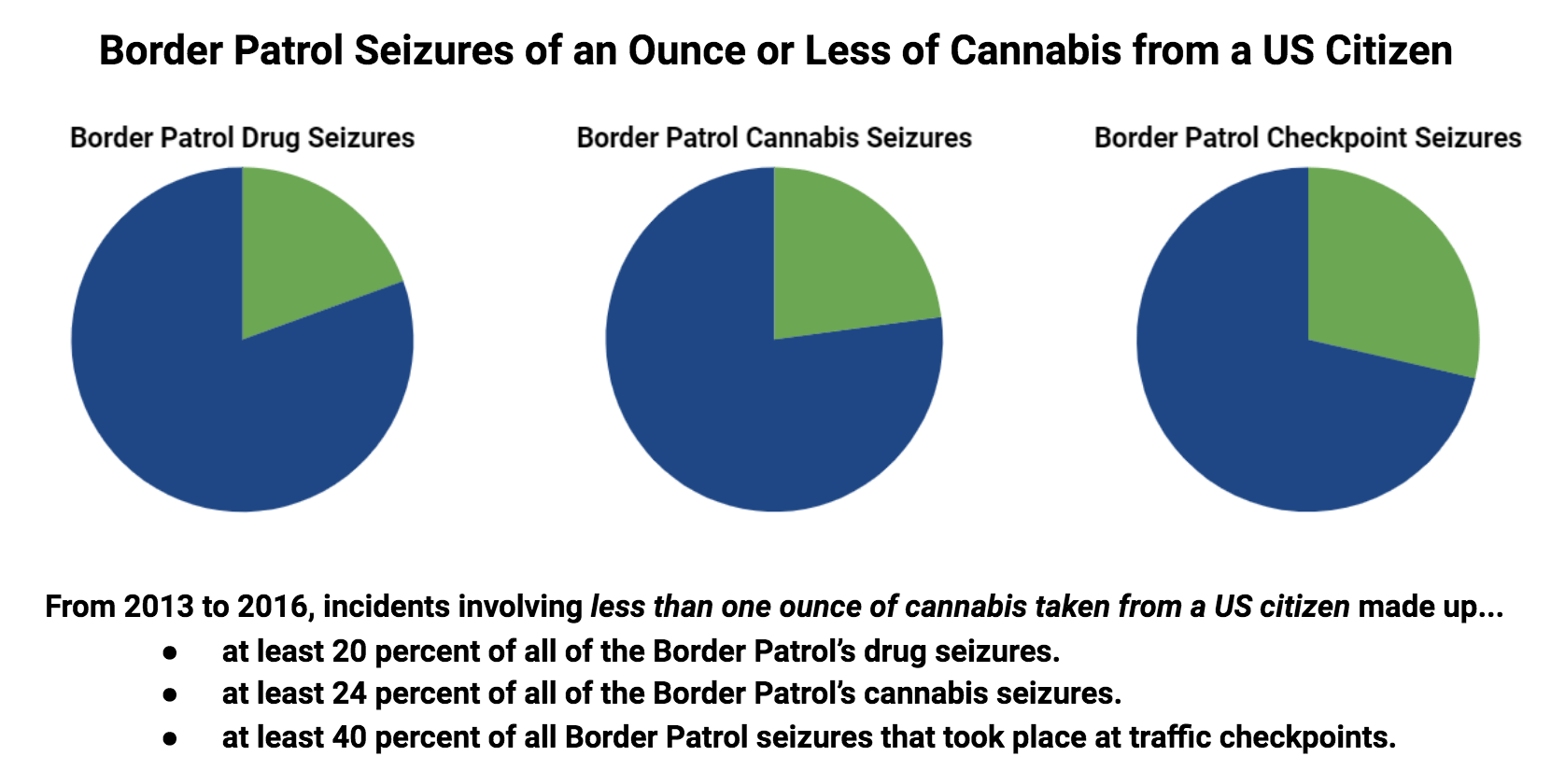 Who Gets Busted at the Border for Cannabis? Frequently, US Citizens
