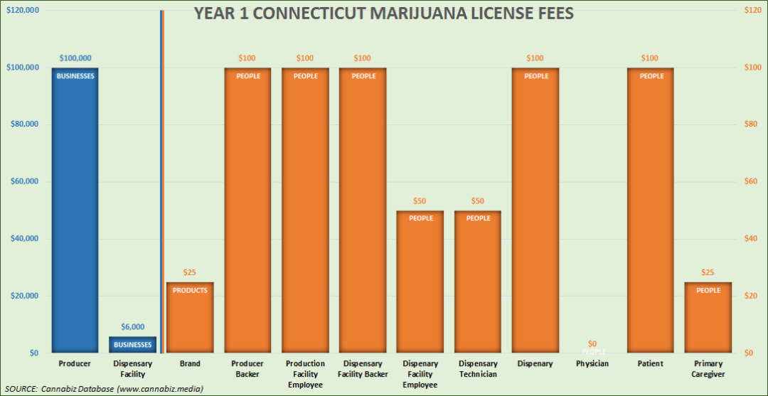 connecticut marijuana license fees chart year 1
