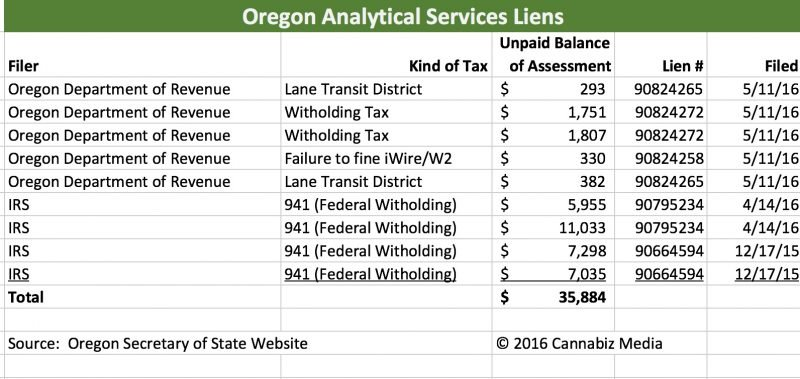 Signal Bay Acquires Oregon Analytical Services – who paid the tax bill?