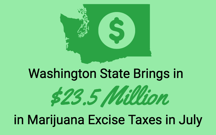Washington State Brings in $23.5 Million in Marijuana Excise Taxes in July