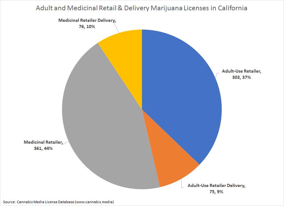 California Marijuana Retail Licenses by Activity