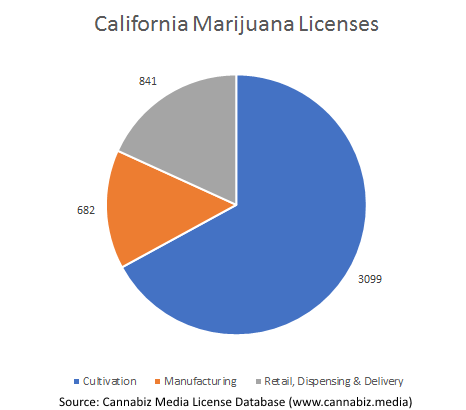 California Marijuana Licenses