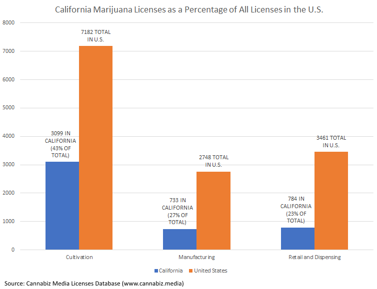 California Marijuana Licenses as Percentage of all U.S. Licenses