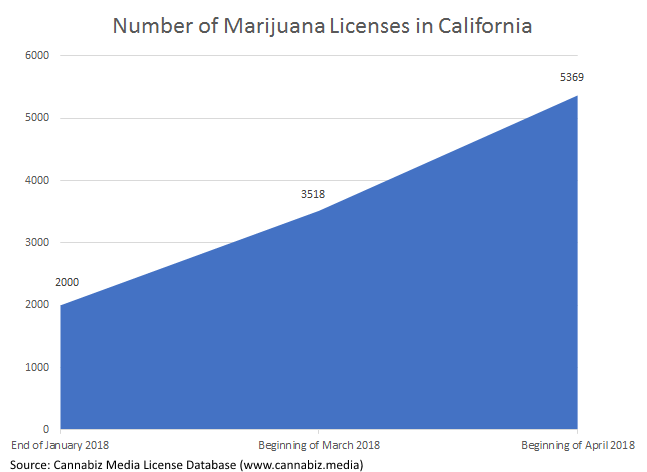 number of marijuana licenses in california