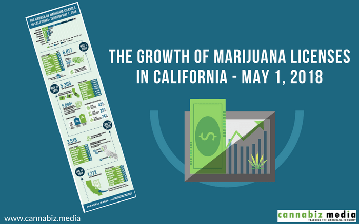The Growth of Marijuana Licenses in California – January to May 2018: Infographic
