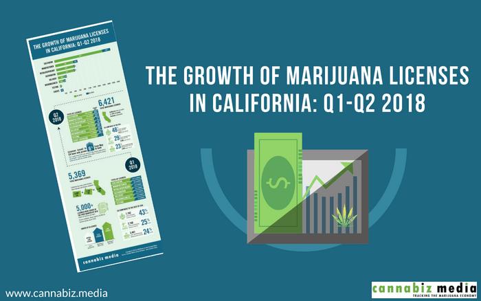 The Growth of Marijuana Licenses in California: Q1-Q2 2018