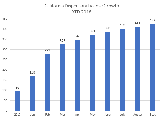California Dispensary License Growth YTD 2018