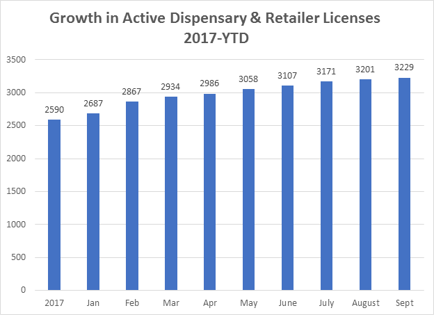 Growth in Active Dispensary and Retailer Licenses 2017-YTD