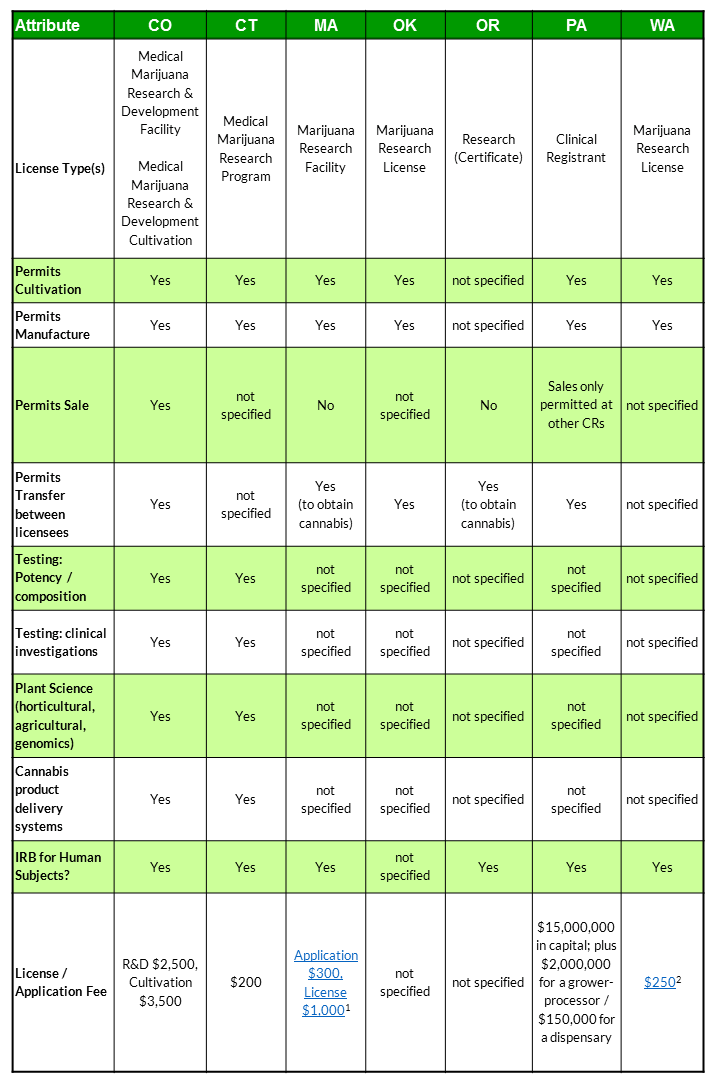 cannabis research licenses table