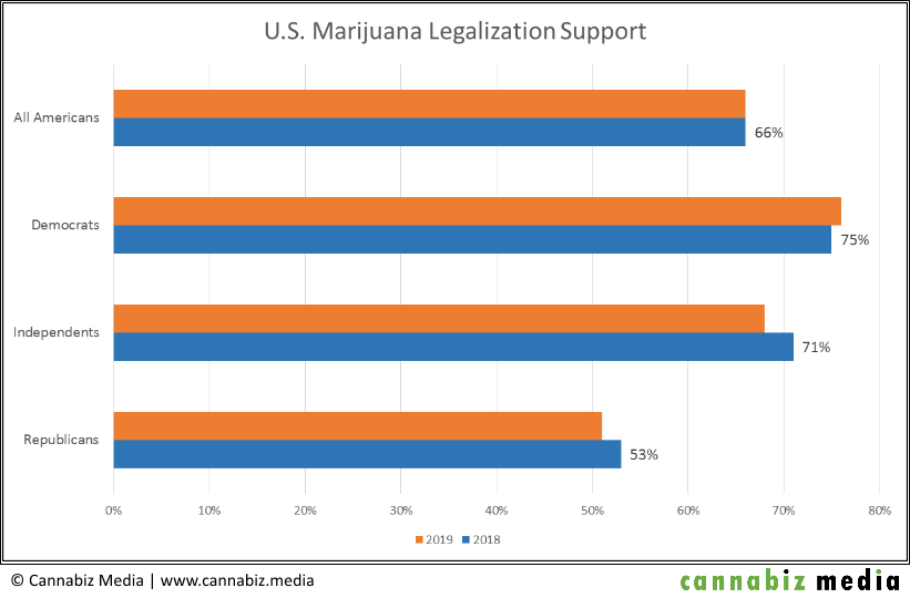 US Marijuana Legalization 2018-2019