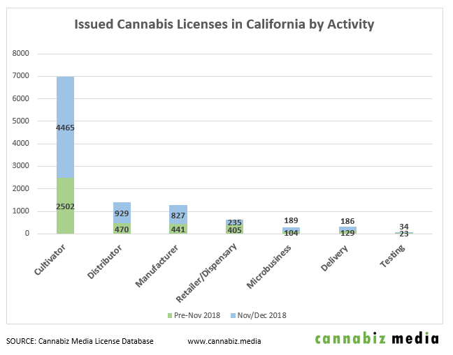california cannabis license issuance by activity chart