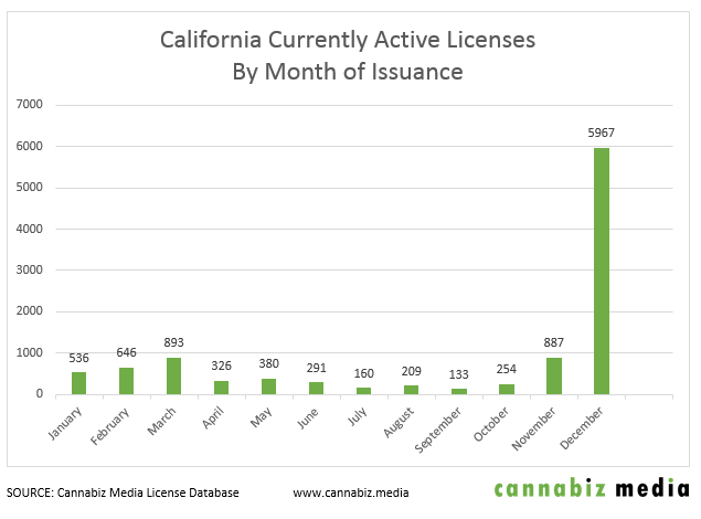 california cannabis licenses by month of issuance chart