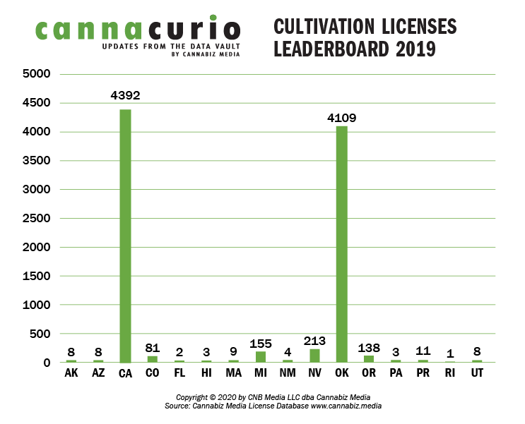 Active Cultivation Licenses Leaderboard