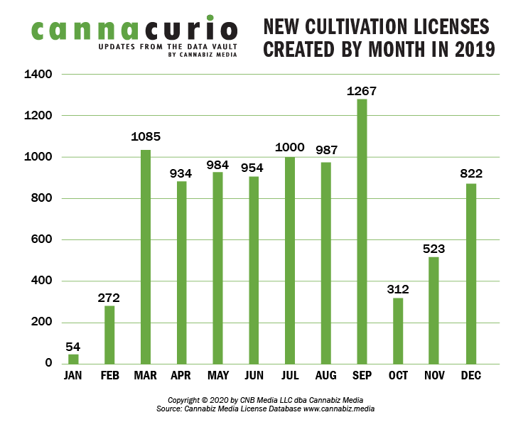 Active Cultivation Licenses In 2019