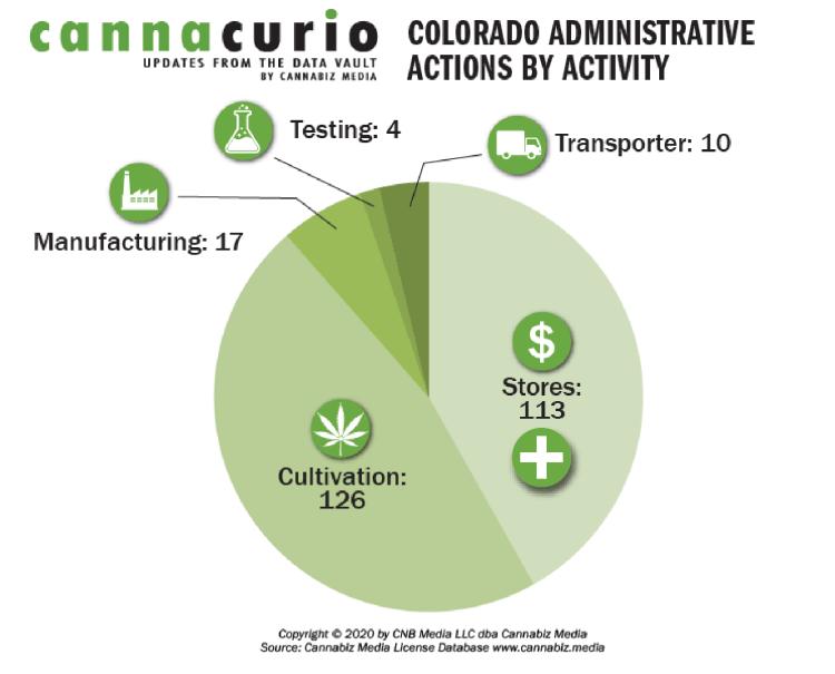 Colorado Administrative Actions By Activity