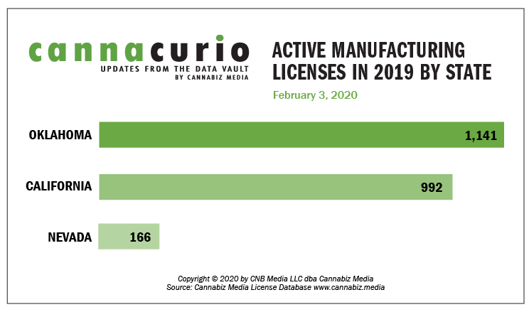 Cannacurio: Active Manufacturing Licenses In 2019 By State