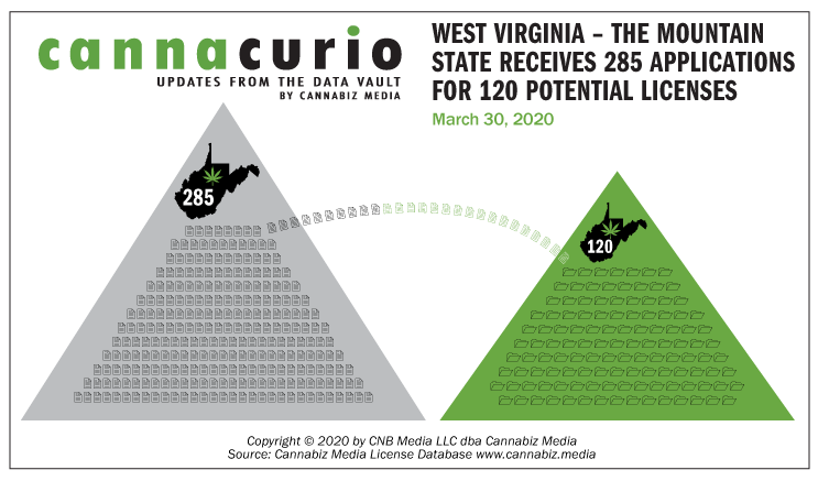 Cannacurio: West Virginia – The Mountain State Receives 285 Applications for 120 Potential Licenses