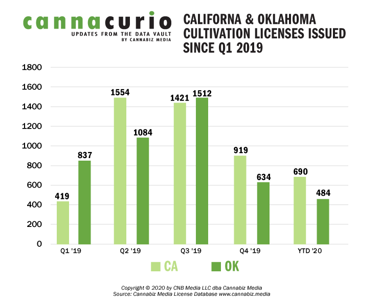 California & Oklahoma Licenses Issued Since Q1 2019