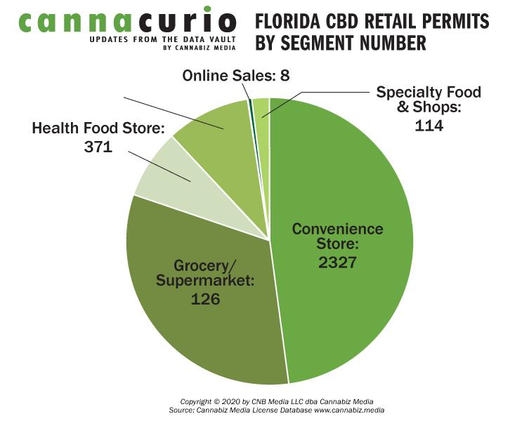 Florida CBD Retail Permits By Segment Number