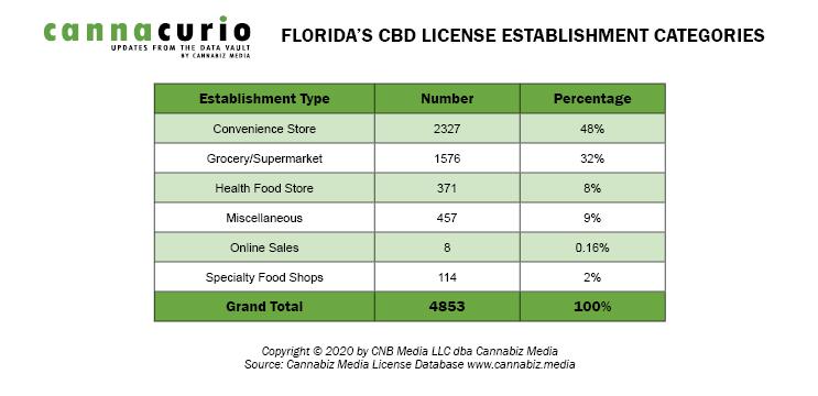 Florida's CBD License Establishment Categories