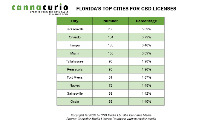 Florida's Top Cities for CBD Licenses