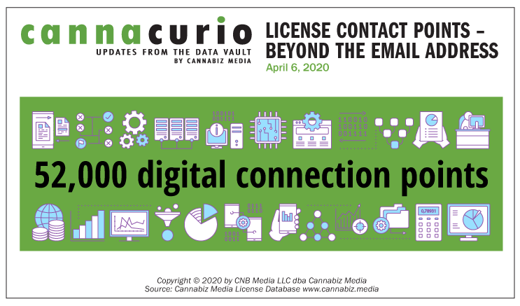 License Contact Points - Beyond The Email Address