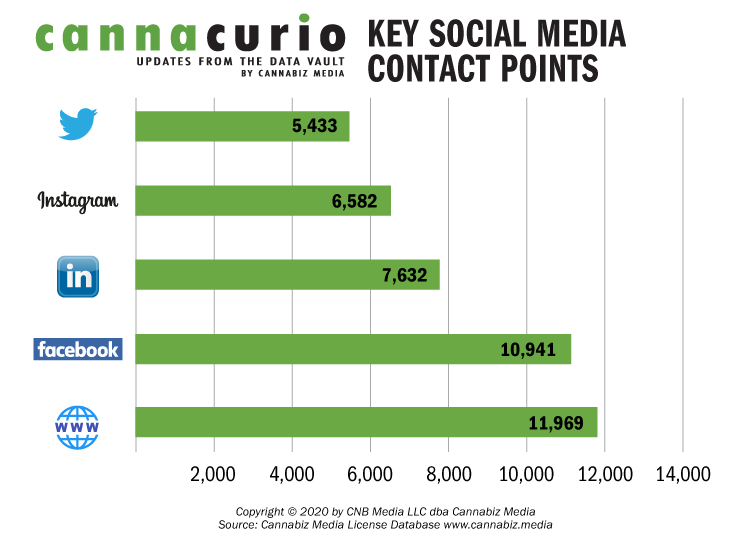 Key Social Media Contact Points