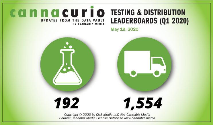 Cannacurio: Testing & Distribution Leaderboards (Q1 2020)