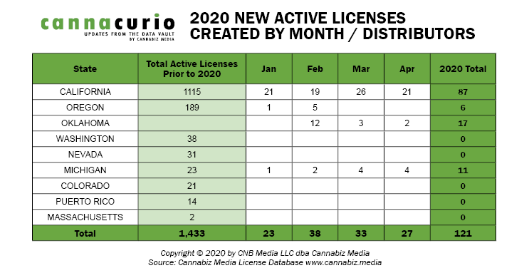 2020 New Active Licenses Created by Month / Distributors