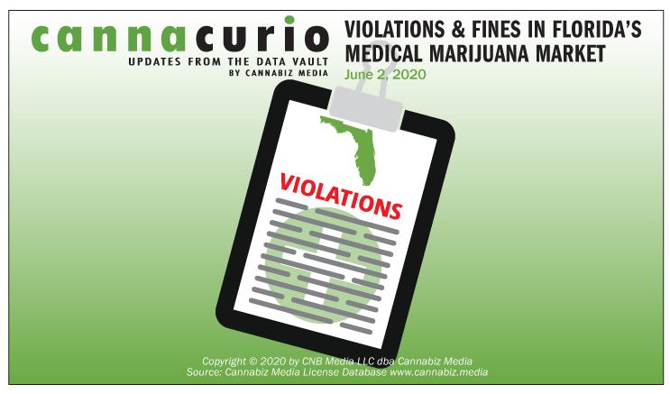 Cannacurio: Violations & Fines in Florida's Medical Marijuana Market