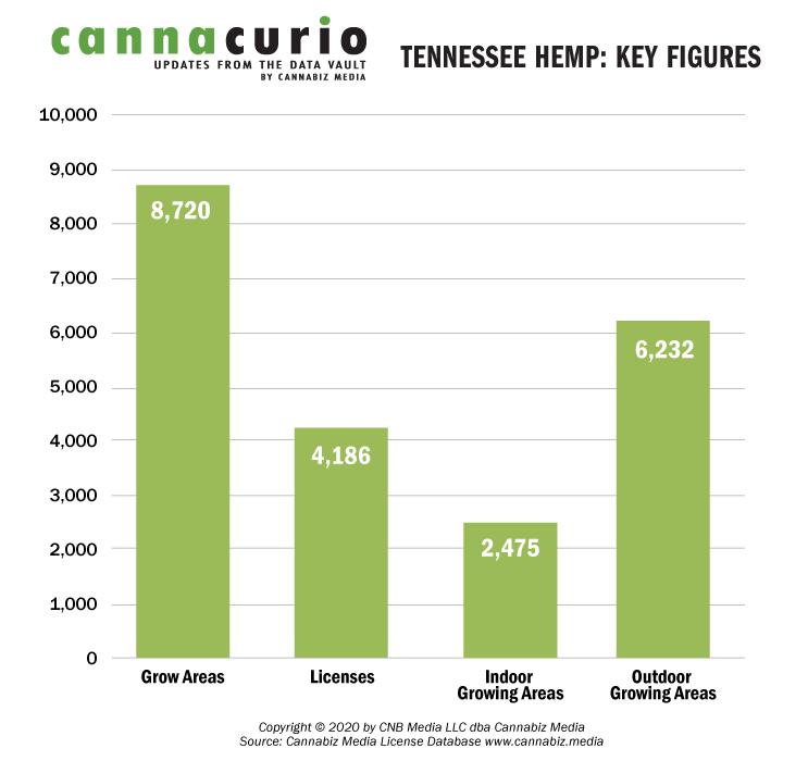 Tennessee Hemp: Key Figures