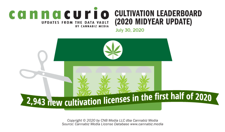 Cannacurio: Cultivation Leaderboard (2020 Midyear Update)