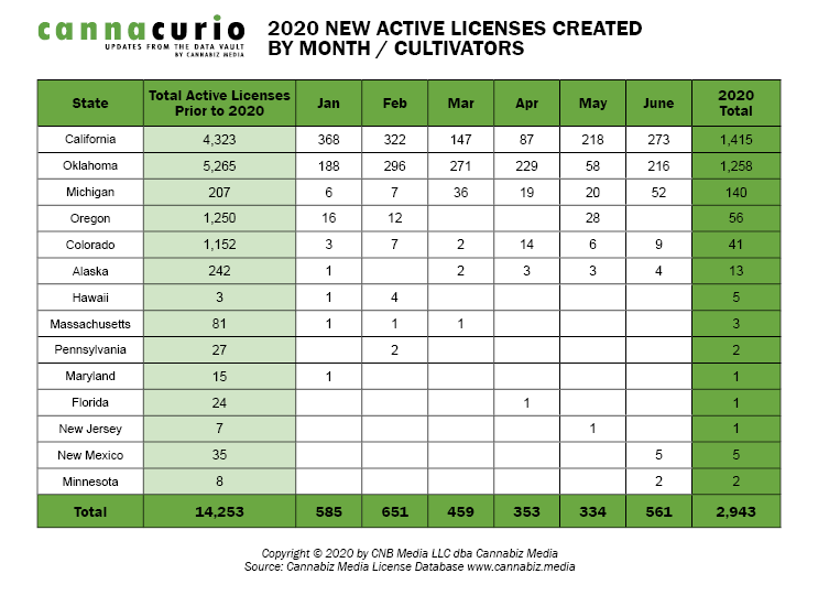 2020 New Active Licenses Created by Month / Cultivators