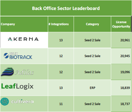 Back Office Sector Leaderboard
