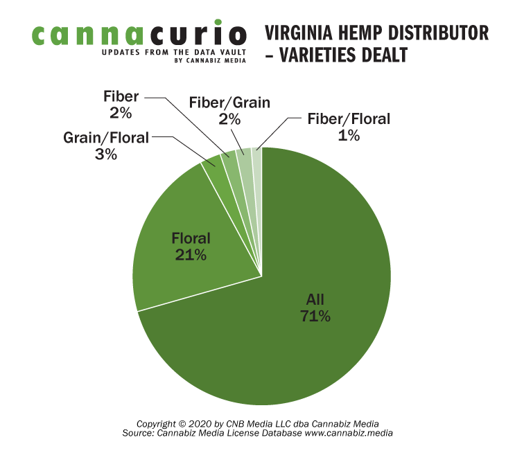 Virginia Hemp Distributors