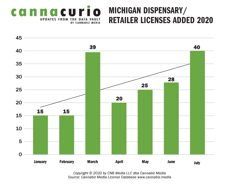 Michigan Dispensary/Retailer Licenses Added 2020