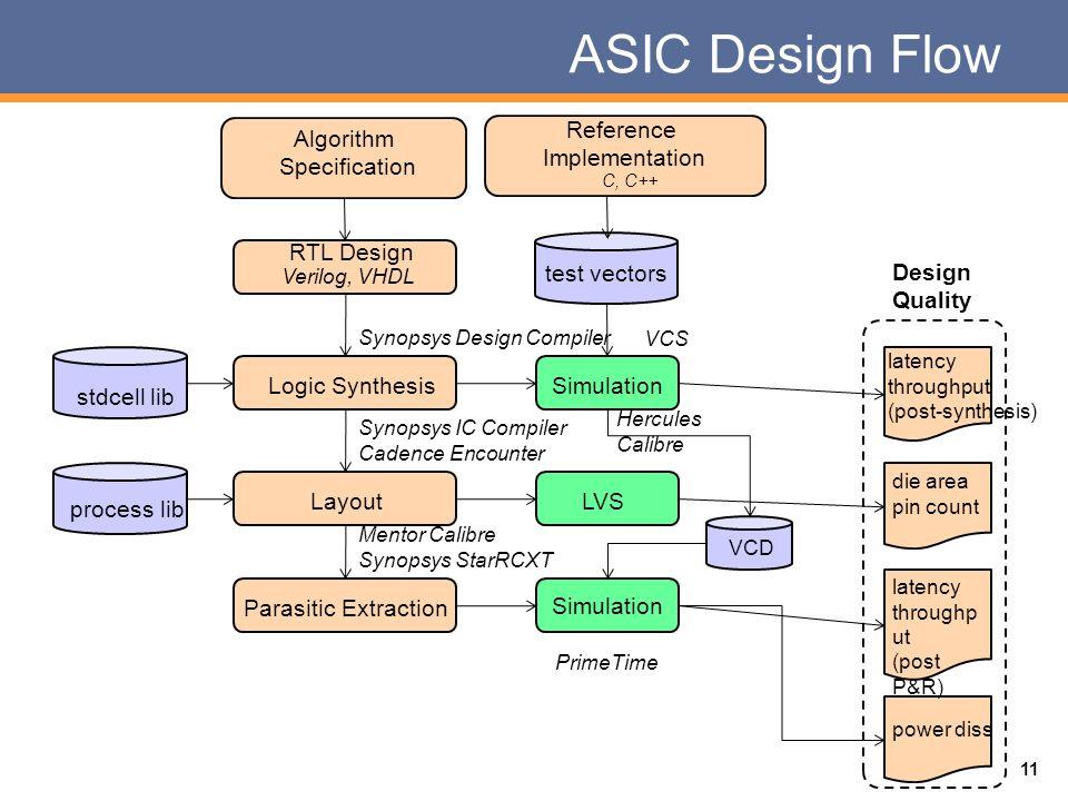 ASCI design