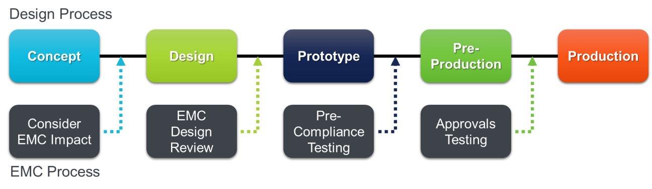 EMC process