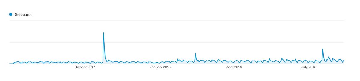blog-post-traffic