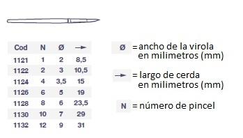 tamanho escova , número, dimensões da escova