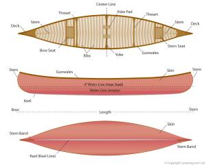 Canoe Design · Canoeing