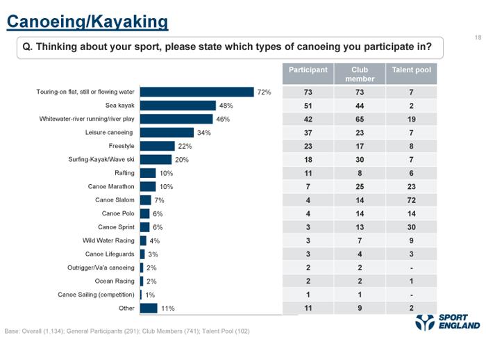 Kayak Canoe participation Sport England survey 2012
