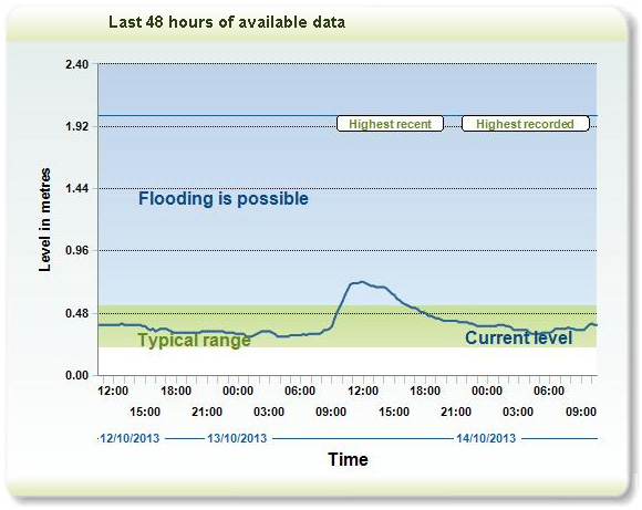 The Environment Agency online gauge for the Wandle Park Main Channel
