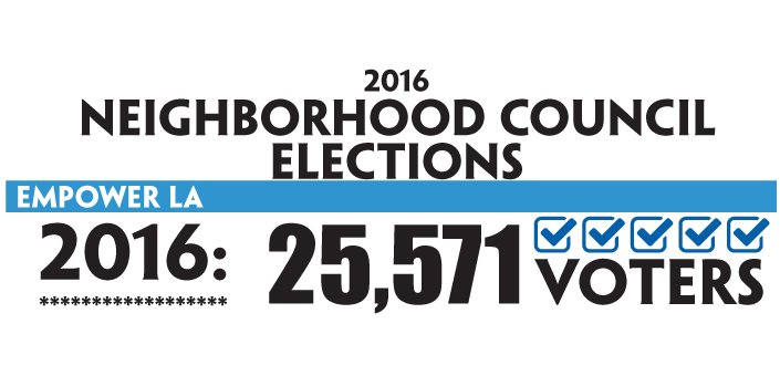2016 Neighborhood Council Elections: Official Results