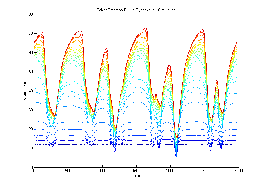 Solver progress during a DynamicLap simulation.