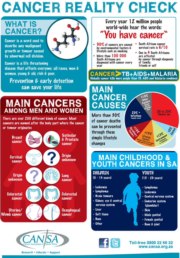 Cancer-Reality-Check-WCD-2013